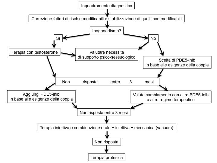 lipotensione ortostatica può causare disfunzione erettile