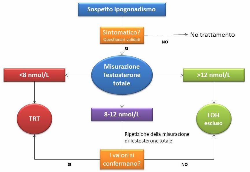 cura disfunzione erettile con testosterone injections