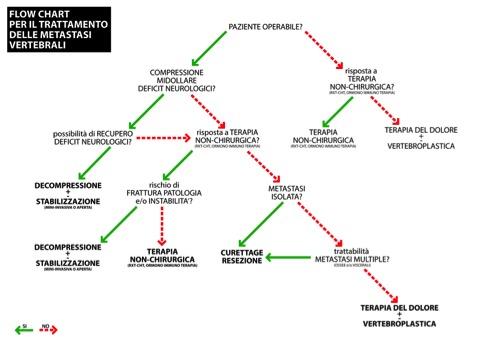 algoritmo di trattamento metastatico del carcinoma della prostata
